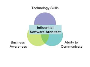 Technology Skills