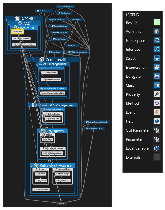 Visual studio ultimate 2012s generate dependency graph helps dependency visualstudiodependecygraphwithlegend ccuart Images